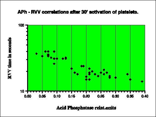 PF3 and acid phosphatase correlations in platelets