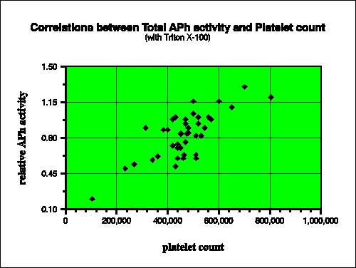 platelet count and acid phosphatase activity correlations